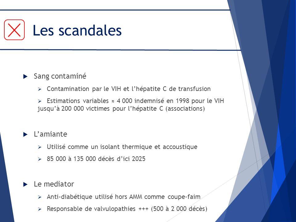 Les scandales Sang contaminé Contamination par le VIH et lhépatite C de transfusion Estimations variables 4 000 indemnisé en 1998 pour le VIH jusquà 2