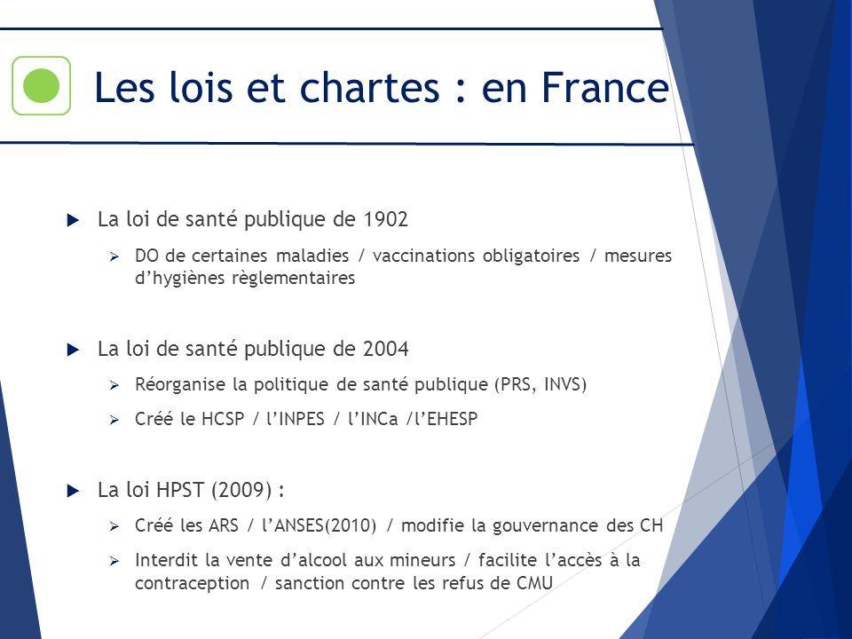 Les lois et chartes : en France La loi de santé publique de 1902 DO de certaines maladies / vaccinations obligatoires / mesures dhygiènes règlementair