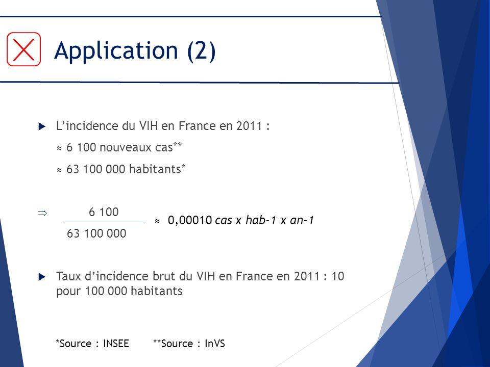 Application (2) Lincidence du VIH en France en 2011 : 6 100 nouveaux cas** 63 100 000 habitants* 6 100 63 100 000 Taux dincidence brut du VIH en Franc