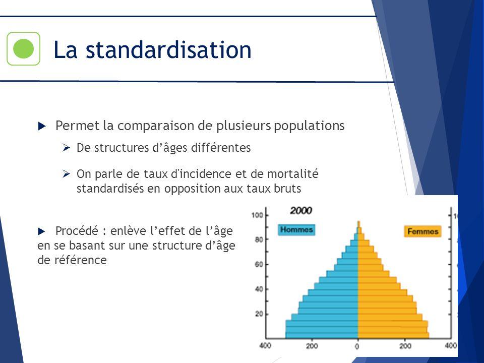 La standardisation Permet la comparaison de plusieurs populations De structures dâges différentes On parle de taux d'incidence et de mortalité standar