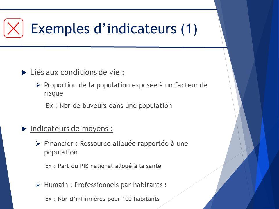 Exemples dindicateurs (1) Liés aux conditions de vie : Proportion de la population exposée à un facteur de risque Ex : Nbr de buveurs dans une populat