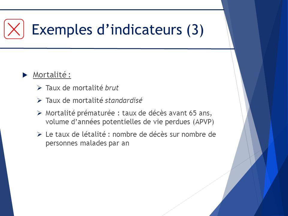 Exemples dindicateurs (3) Mortalité : Taux de mortalité brut Taux de mortalité standardisé Mortalité prématurée : taux de décès avant 65 ans, volume d