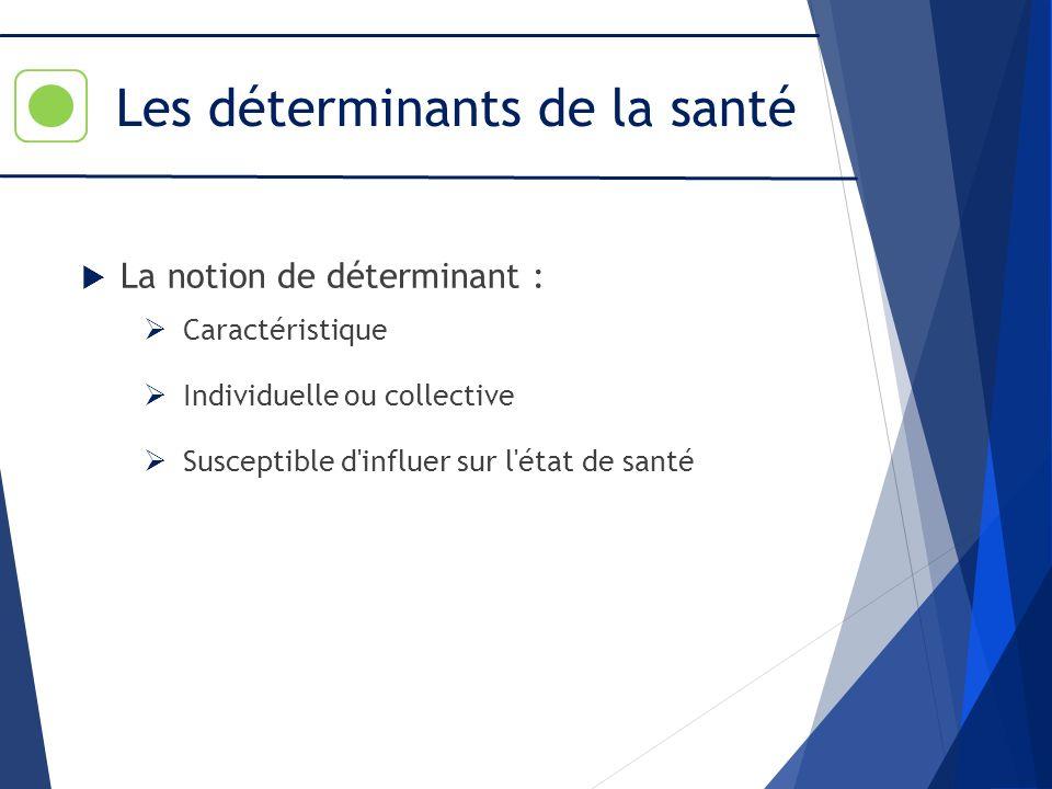 La notion de déterminant : Caractéristique Individuelle ou collective Susceptible d'influer sur l'état de santé