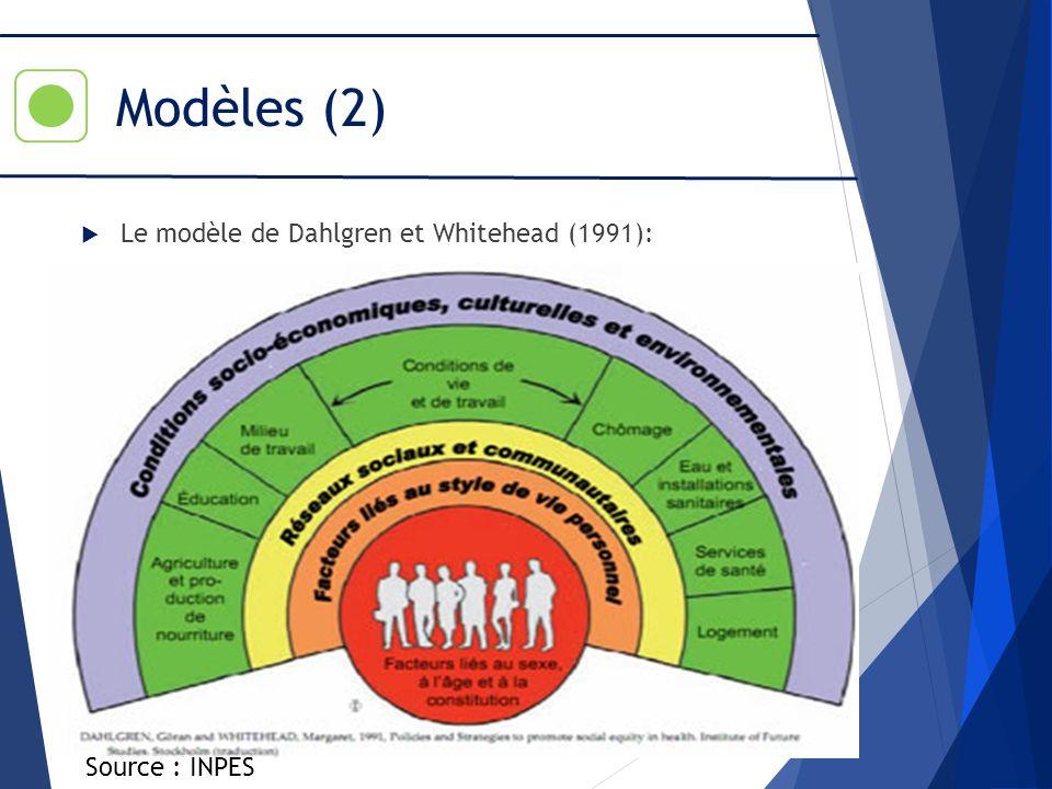 Modèles (2) Le modèle de Dahlgren et Whitehead (1991): Source : INPES