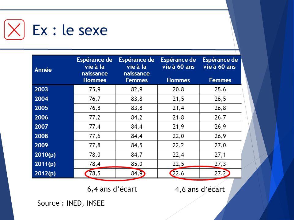 Ex : le sexe Année Espérance de vie à la naissance Hommes Espérance de vie à la naissance Femmes Espérance de vie à 60 ans Hommes Espérance de vie à 6