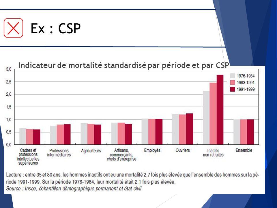 Indicateur de mortalité standardisé par période et par CSP Ex : CSP