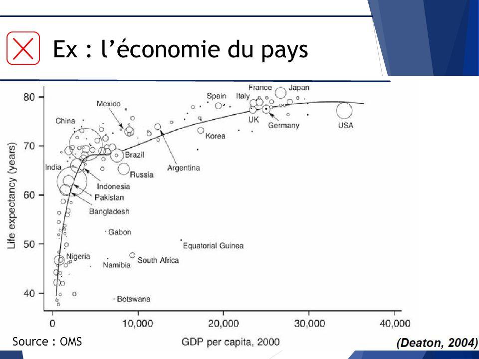 Source : OMS Ex : léconomie du pays