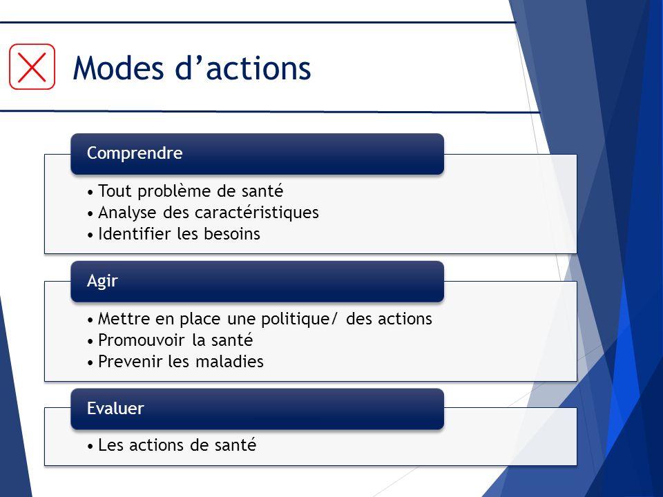 Modes dactions Tout problème de santé Analyse des caractéristiques Identifier les besoins Comprendre Mettre en place une politique/ des actions Promou