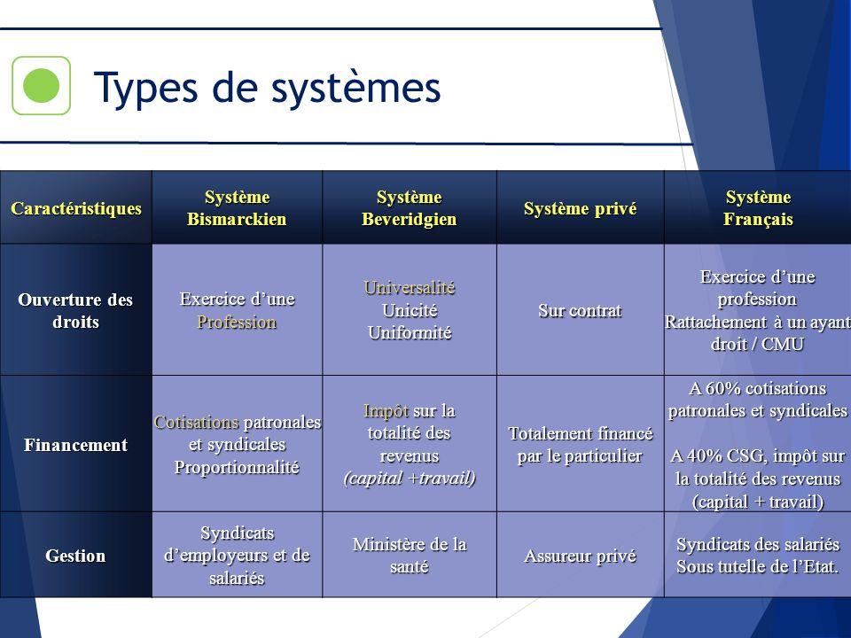 Types de systèmes CaractéristiquesSystèmeBismarckienSystèmeBeveridgien Système privé SystèmeFrançais Ouverture des droits Exercice dune ProfessionUniv