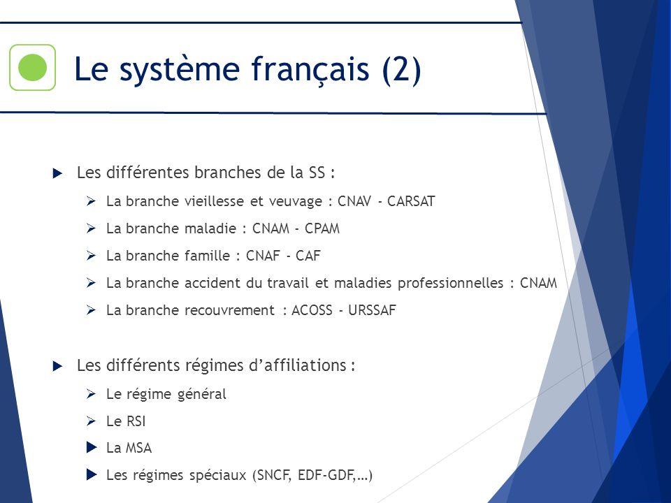 Le système français (2) Les différentes branches de la SS : La branche vieillesse et veuvage : CNAV - CARSAT La branche maladie : CNAM - CPAM La branc