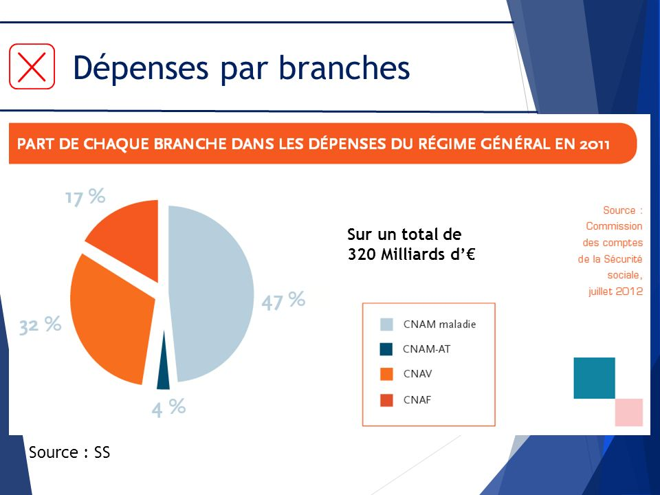 Dépenses par branches Source : SS Sur un total de 320 Milliards d