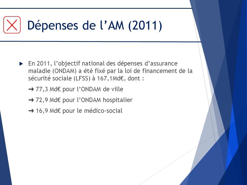 Dépenses de lAM (2011) En 2011, lobjectif national des dépenses dassurance maladie (ONDAM) a été fixé par la loi de financement de la sécurité sociale