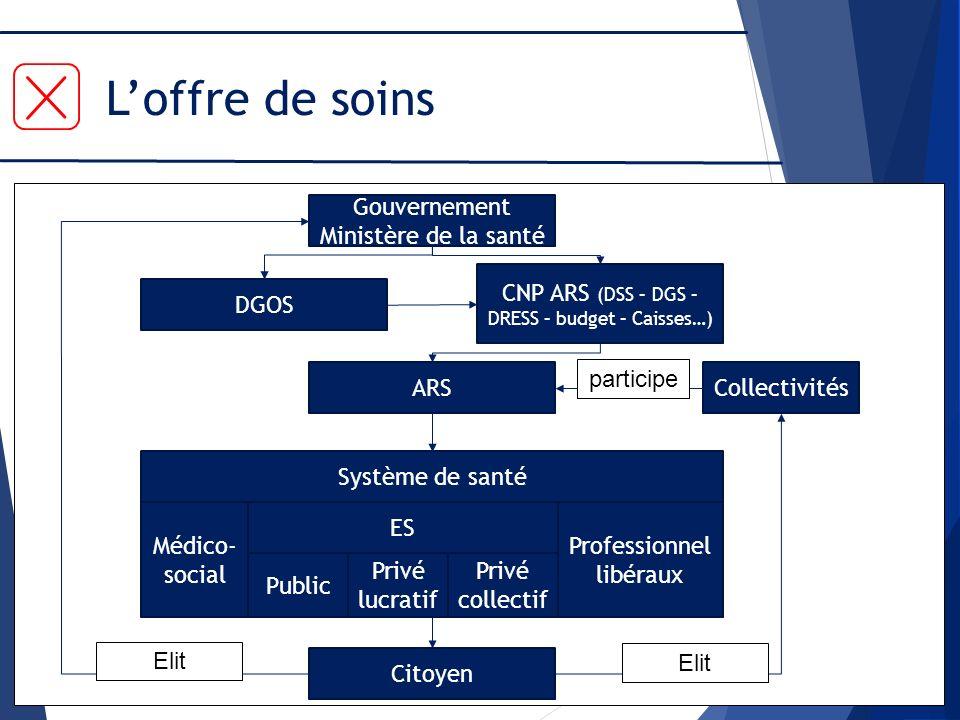 Loffre de soins Gouvernement Ministère de la santé DGOS CNP ARS (DSS – DGS – DRESS – budget – Caisses…) ARS Citoyen Collectivités Système de santé ES