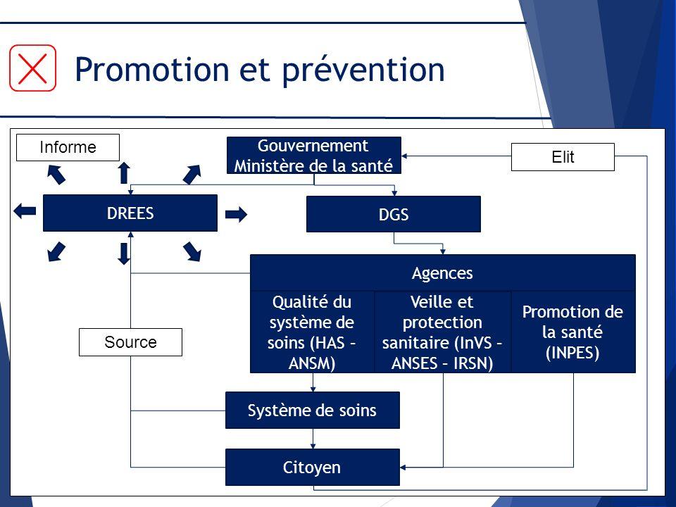Promotion et prévention Gouvernement Ministère de la santé DGS Agences Veille et protection sanitaire (InVS – ANSES – IRSN) Qualité du système de soin
