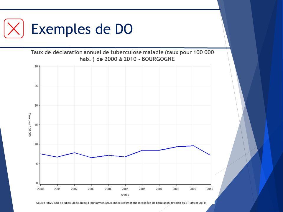 Exemples de DO Taux de déclaration annuel de tuberculose maladie (taux pour 100 000 hab. ) de 2000 à 2010 - BOURGOGNE