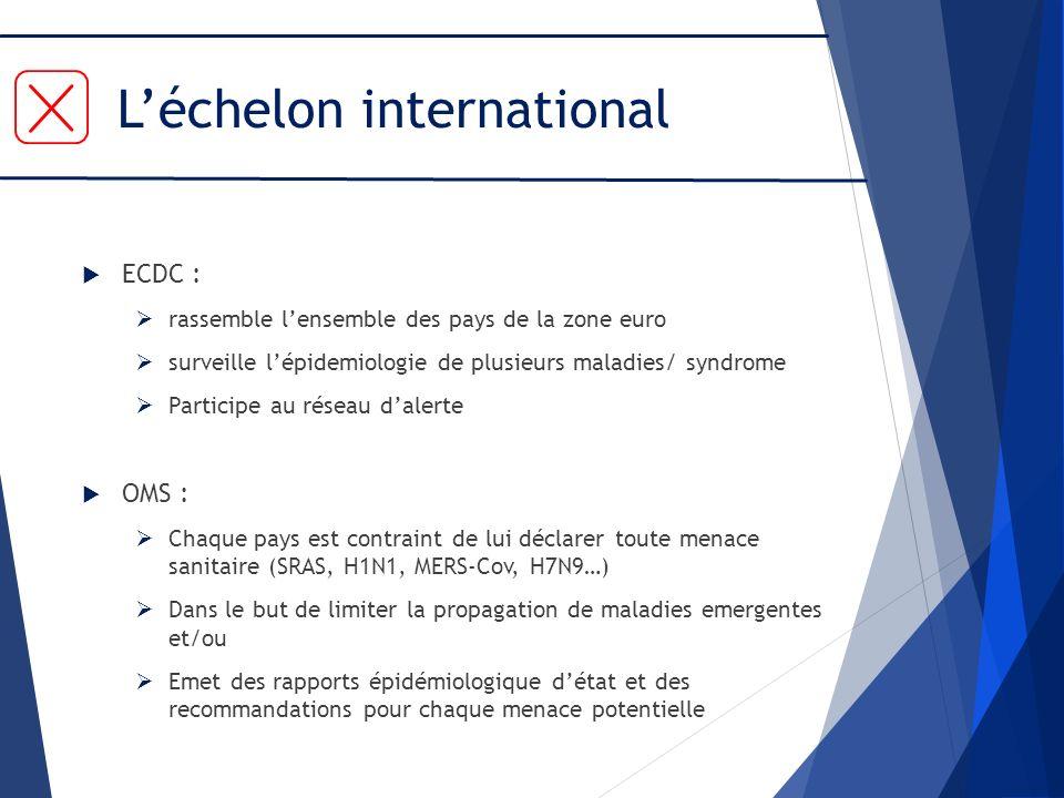 Léchelon international ECDC : rassemble lensemble des pays de la zone euro surveille lépidemiologie de plusieurs maladies/ syndrome Participe au résea