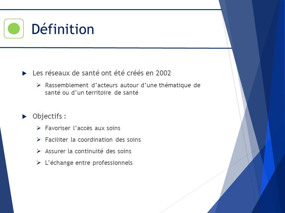 Définition Les réseaux de santé ont été créés en 2002 Rassemblement dacteurs autour dune thématique de santé ou dun territoire de santé Objectifs : Fa