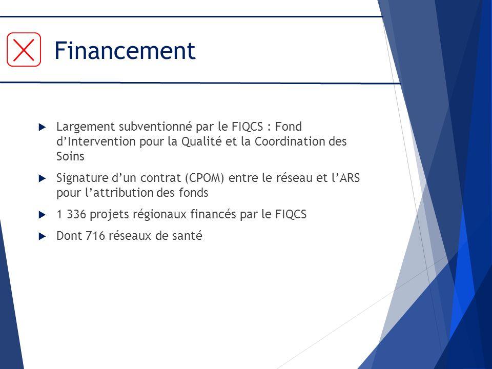 Financement Largement subventionné par le FIQCS : Fond dIntervention pour la Qualité et la Coordination des Soins Signature dun contrat (CPOM) entre l