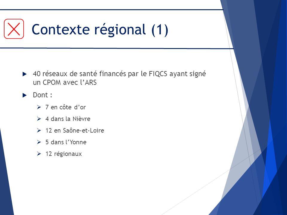 Contexte régional (1) 40 réseaux de santé financés par le FIQCS ayant signé un CPOM avec lARS Dont : 7 en côte dor 4 dans la Nièvre 12 en Saône-et-Loi