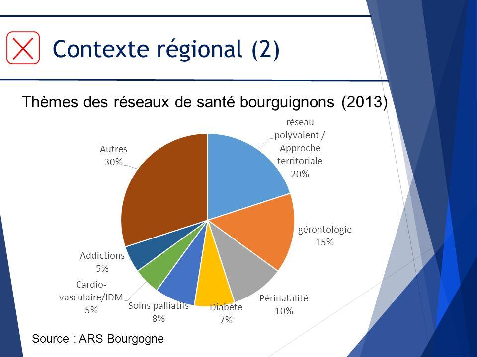 Contexte régional (2) Source : ARS Bourgogne Thèmes des réseaux de santé bourguignons (2013)