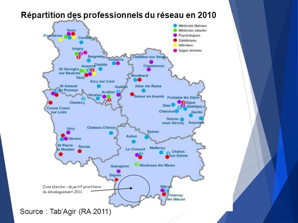 Exemple de réseau Source : TabAgir (RA 2011) Répartition des professionnels du réseau en 2010
