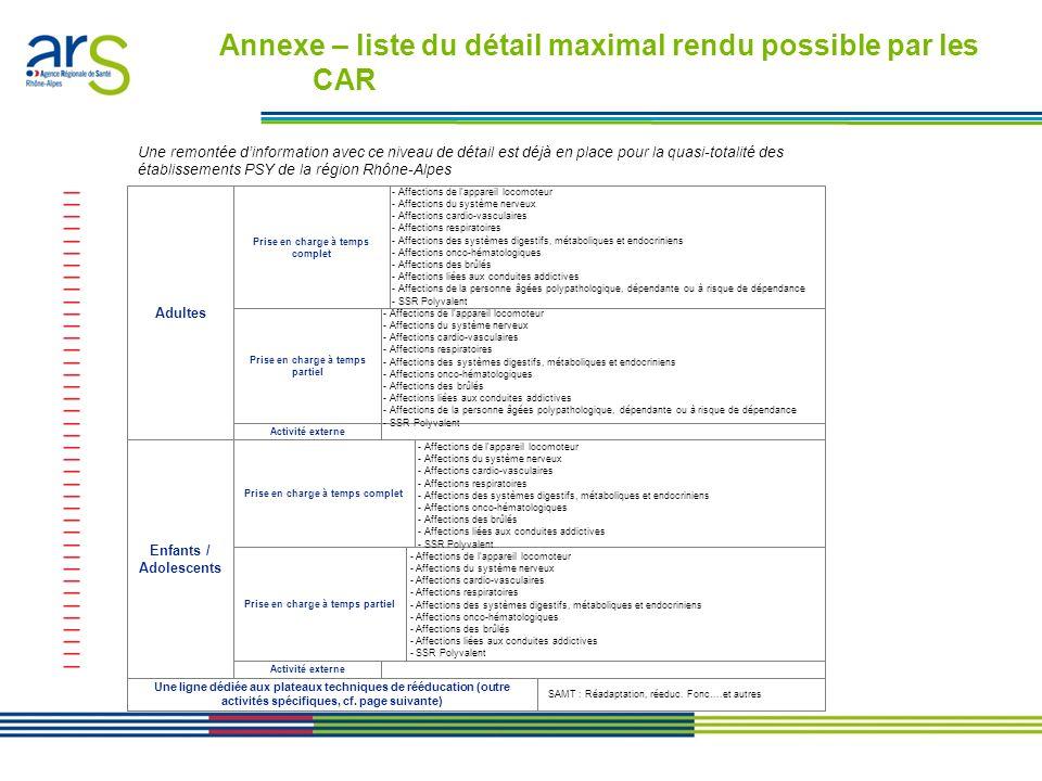 Les contrats performance en Rhône-Alpes - Présentation en comité de direction du 24/01/11 SSR-choix A: Adultes - Prise en charge à temps complet - Aff