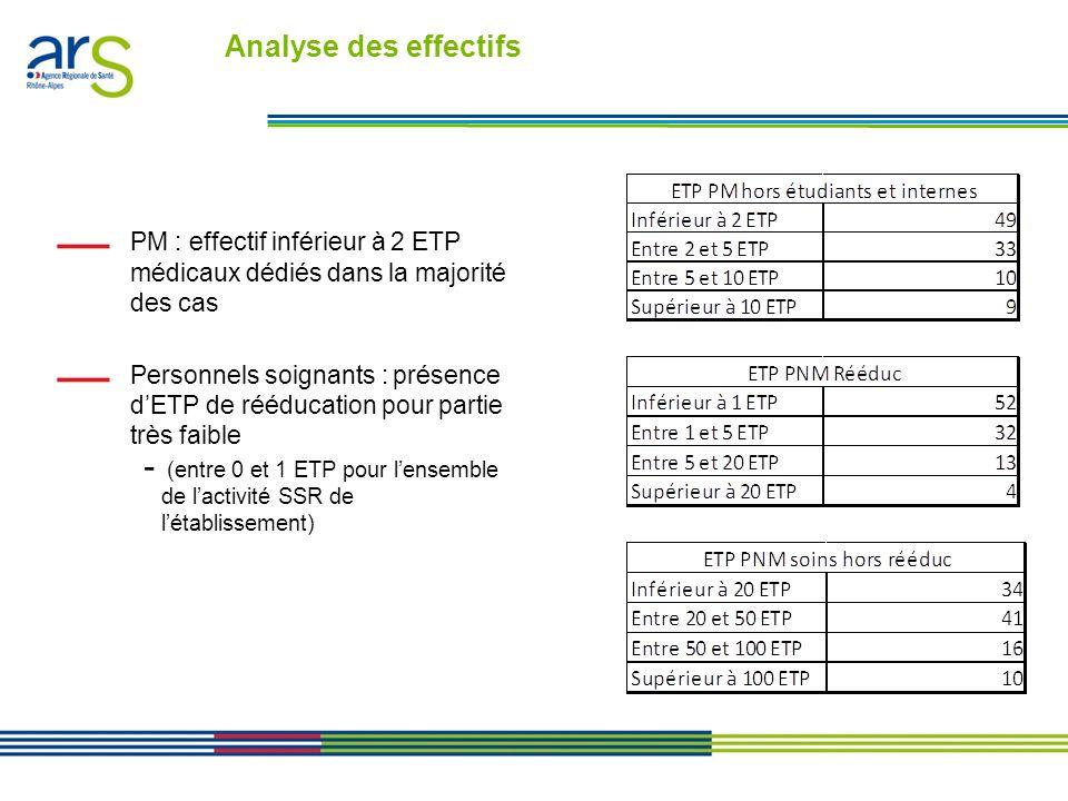 Les contrats performance en Rhône-Alpes - Présentation en comité de direction du 24/01/11 Effectifs rapportés à lactivité, exprimée sur la base dune conversion en nombre de lits PNM : - extrême volatilité des effectifs déclarés de personnel non médical soignant rapporté à lactivité, comprenant un nombre significatif de cas où leffectif moyen pour 5 lits est inférieur à 3 ETP, quelle que soit la taille de létablissement.