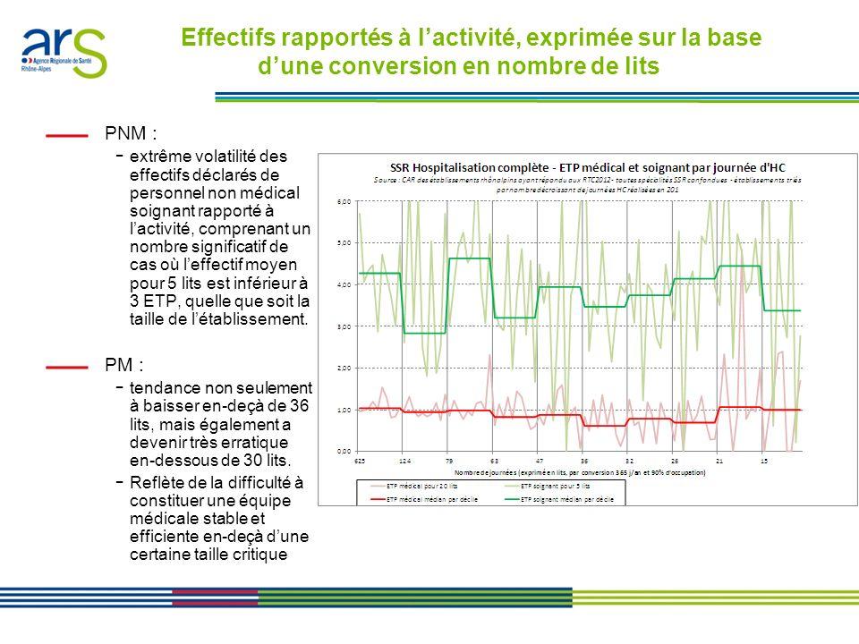 Les contrats performance en Rhône-Alpes - Présentation en comité de direction du 24/01/11 Effectifs rapportés à lactivité, exprimée sur la base dune c