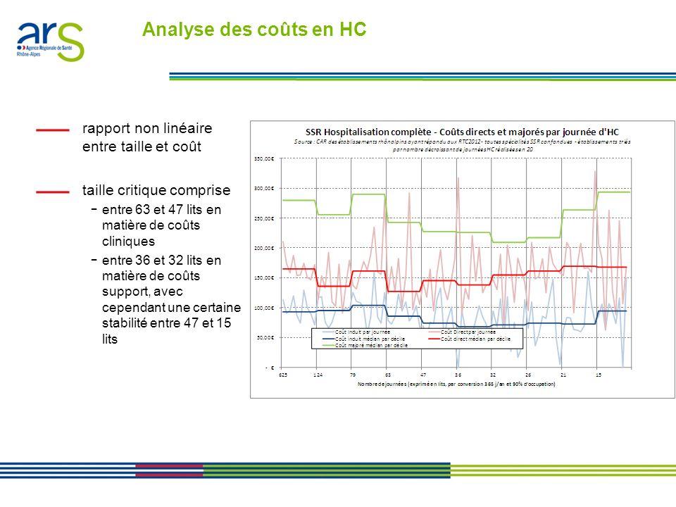 Les contrats performance en Rhône-Alpes - Présentation en comité de direction du 24/01/11 Focus sur les coûts indirects en HC lessentiel des charges en SSR repose sur des coûts de logistique générale coûts des plateaux techniques sont généralement faibles, et deviennent négligeables dans les établissements de moins de 36 lits (le tiers des coûts des autres établissements) coûts de structure sont clairement corrélés avec la taille de la structure