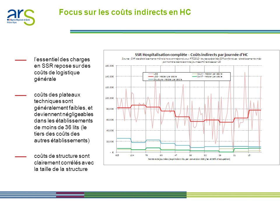 Les contrats performance en Rhône-Alpes - Présentation en comité de direction du 24/01/11 Focus sur les coûts indirects en HC lessentiel des charges e
