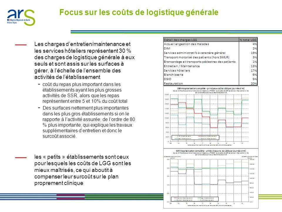 Les contrats performance en Rhône-Alpes - Présentation en comité de direction du 24/01/11 Coût des activités cliniques clairement plus faible dans les services disposant du nombre de lits le plus élevé Baisse très significative de coût de lHTP par rapport à lHC - On passe dun coût clinique direct de lordre de 150 à un coût inférieur à 100 Analyse des coûts en HTP