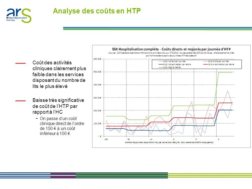 Les contrats performance en Rhône-Alpes - Présentation en comité de direction du 24/01/11 Coût des activités cliniques clairement plus faible dans les