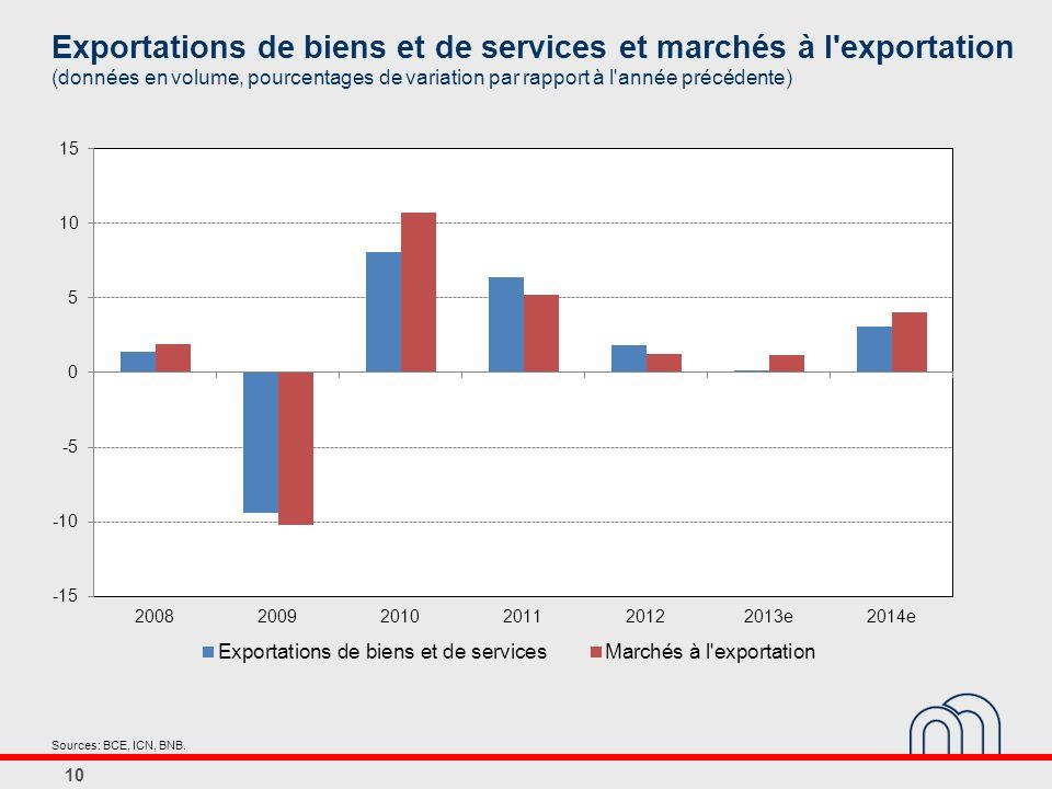 Exportations de biens et de services et marchés à l exportation (données en volume, pourcentages de variation par rapport à l année précédente) 10 Sources: BCE, ICN, BNB.