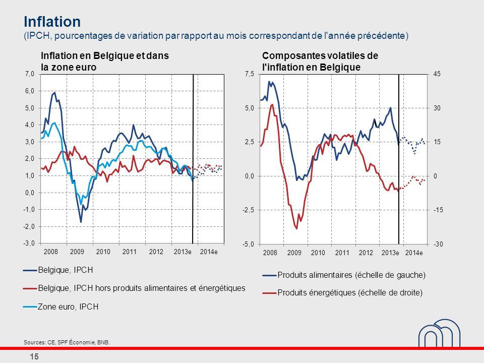 Inflation (IPCH, pourcentages de variation par rapport au mois correspondant de l année précédente) 15 Inflation en Belgique et dans la zone euro Composantes volatiles de l inflation en Belgique Sources: CE, SPF Économie, BNB.