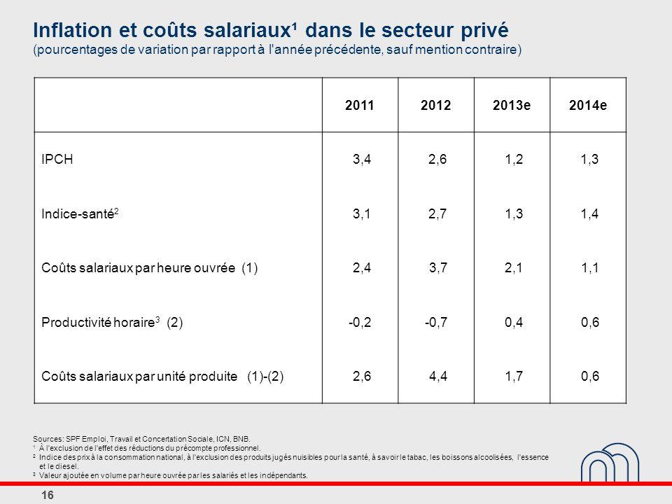 Inflation et coûts salariaux¹ dans le secteur privé (pourcentages de variation par rapport à l année précédente, sauf mention contraire) 201120122013e2014e IPCH 3,42,61,21,3 Indice-santé 2 3,12,71,31,4 Coûts salariaux par heure ouvrée (1) 2,43,72,11,1 Productivité horaire 3 (2) -0,2-0,70,40,6 Coûts salariaux par unité produite (1)-(2) 2,64,41,70,6 16 Sources: SPF Emploi, Travail et Concertation Sociale, ICN, BNB.