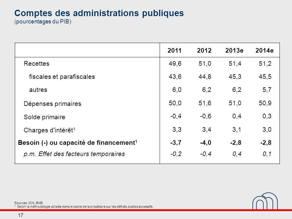 17 Comptes des administrations publiques (pourcentages du PIB) 201120122013e2014e Recettes49,651,051,451,2 fiscales et parafiscales43,644,845,345,5 autres6,06,2 5,7 Dépenses primaires 50,051,651,050,9 Solde primaire -0,4-0,60,40,3 Charges d intérêt 1 3,33,43,13,0 Besoin (-) ou capacité de financement 1 -3,7-4,0-2,8 p.m.