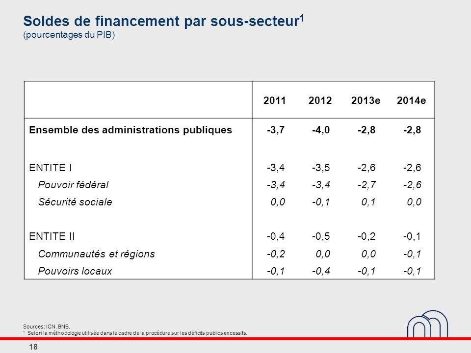 18 Soldes de financement par sous-secteur 1 (pourcentages du PIB) Sources: ICN, BNB.