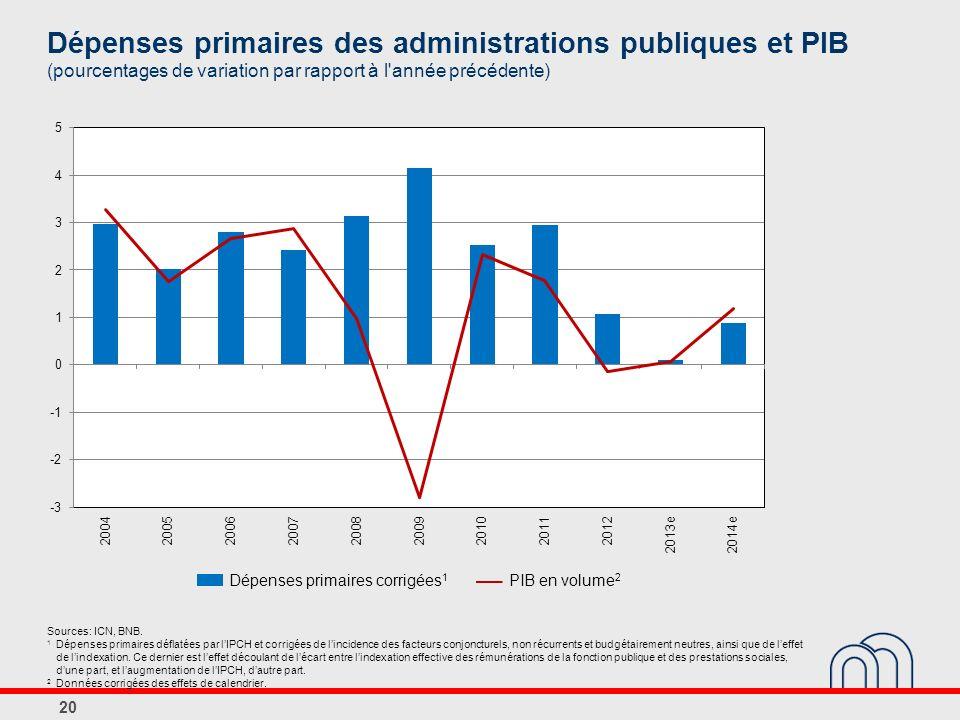 Dépenses primaires des administrations publiques et PIB (pourcentages de variation par rapport à l année précédente) 20 Sources: ICN, BNB.