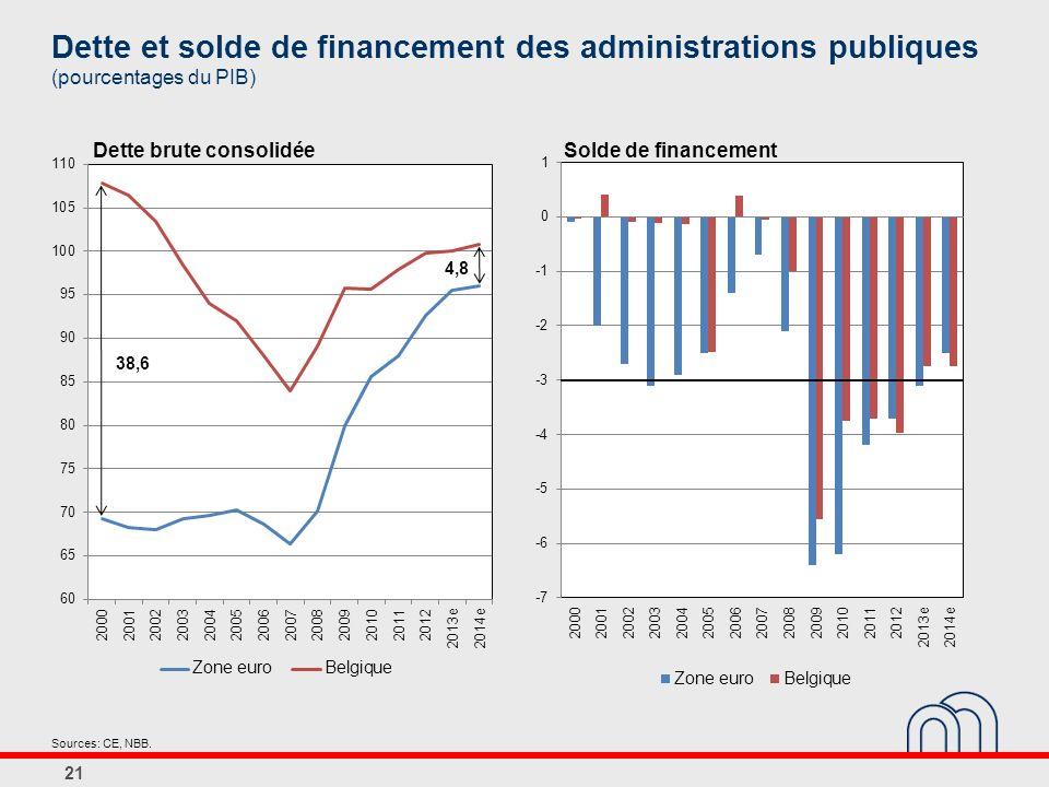 Dette et solde de financement des administrations publiques (pourcentages du PIB) 21 Dette brute consolidéeSolde de financement Sources: CE, NBB.
