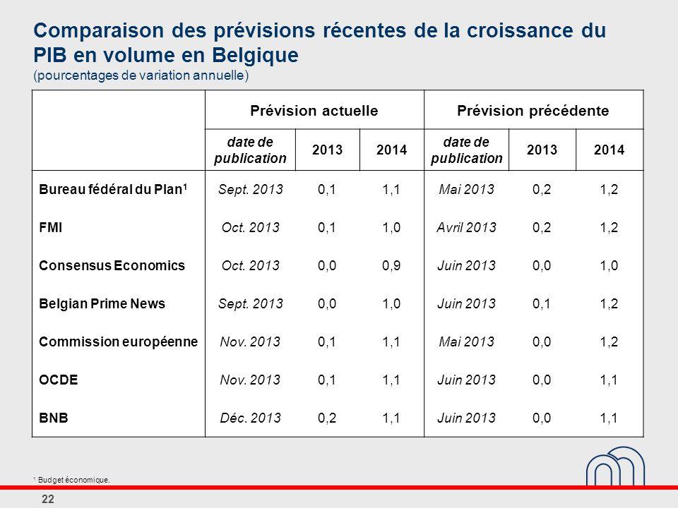 22 Prévision actuellePrévision précédente date de publication 20132014 date de publication 20132014 Bureau fédéral du Plan 1 Sept.