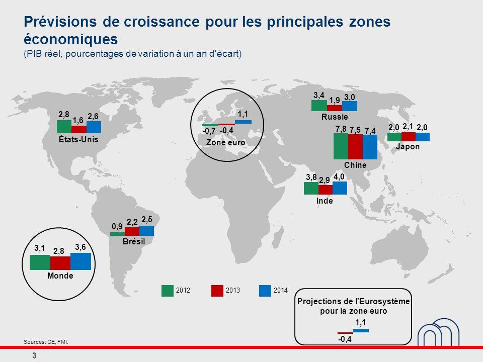 Prévisions de croissance pour les principales zones économiques (PIB réel, pourcentages de variation à un an d écart) 3 20122013 Sources: CE, FMI.