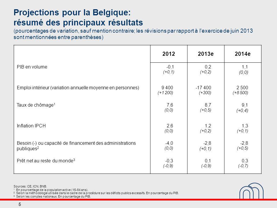 Projections pour la Belgique: résumé des principaux résultats (pourcentages de variation, sauf mention contraire; les révisions par rapport à l exercice de juin 2013 sont mentionnées entre parenthèses) 20122013e2014e PIB en volume-0,1 (+0,1) 0,2 (+0,2) 1,1 (0,0) Emploi intérieur (variation annuelle moyenne en personnes)9 400 (+1 200) -17 400 (+300) 2 500 (+8 500) Taux de chômage 1 7,6 (0,0) 8,7 (+0,5) 9,1 (+0,4) Inflation IPCH2,6 (0,0) 1,2 (+0,2) 1,3 (+0,1) Besoin (-) ou capacité de financement des administrations publiques 2 -4,0 (0,0) -2,8 (+0,1) -2,8 (+0,5) Prêt net au reste du monde 3 -0,3 (-0,9) 0,1 (-0,9) 0,3 (-0,7) 5 Sources: CE, ICN, BNB.