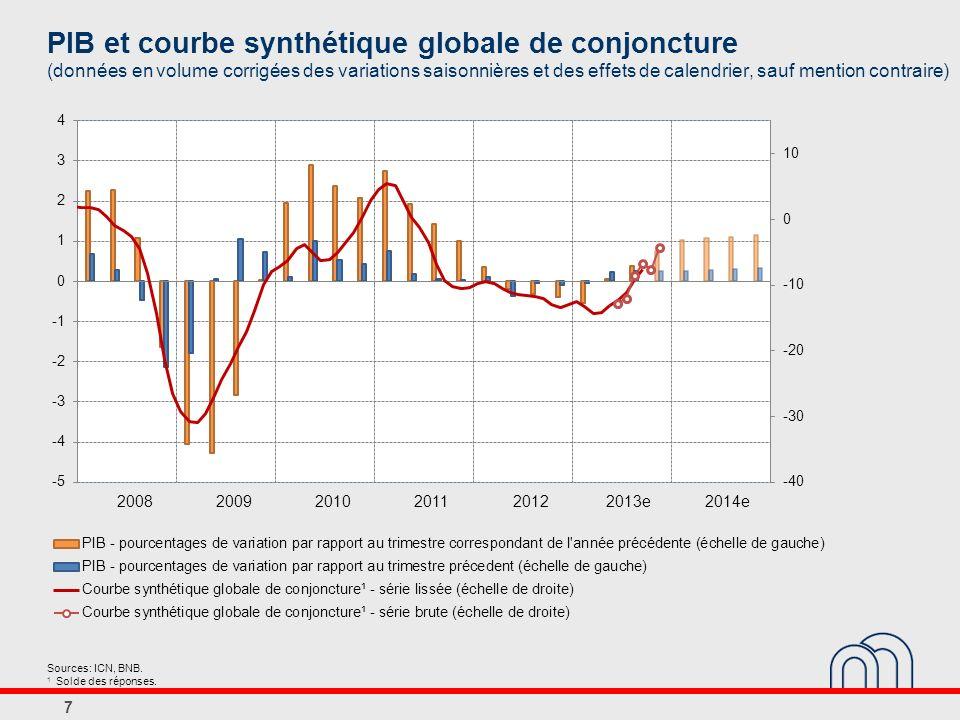 PIB et courbe synthétique globale de conjoncture (données en volume corrigées des variations saisonnières et des effets de calendrier, sauf mention contraire) 7 Sources: ICN, BNB.