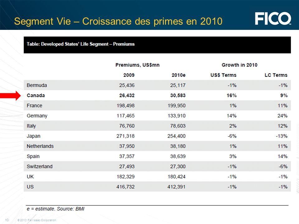 © 2010 Fair Isaac Corporation. 10 Segment Vie – Croissance des primes en 2010