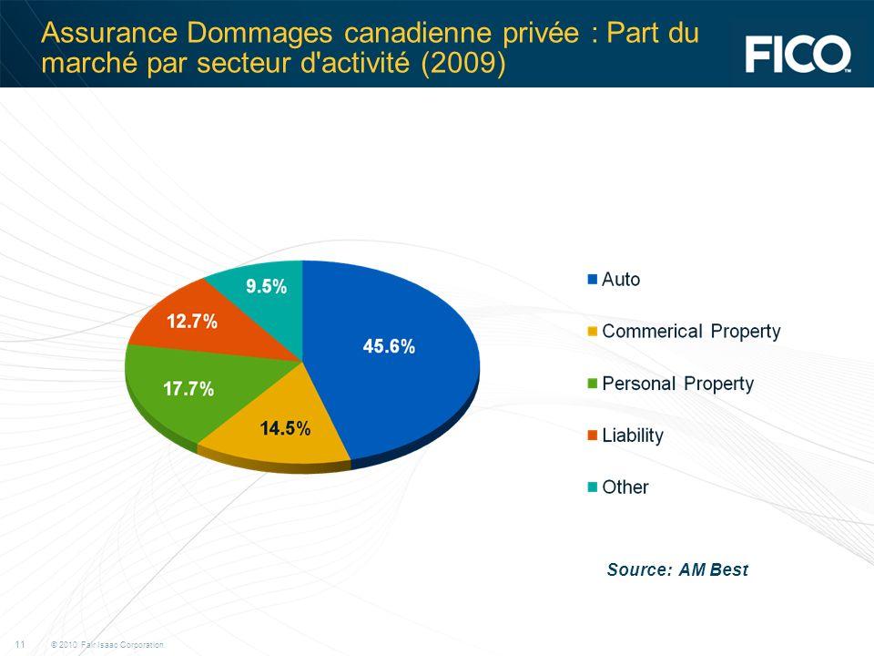 © 2010 Fair Isaac Corporation. 11 Assurance Dommages canadienne privée : Part du marché par secteur d'activité (2009) Source: AM Best