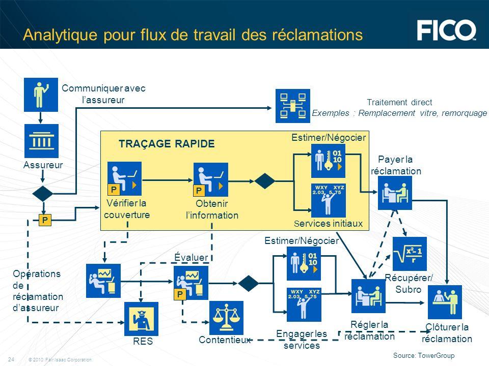 © 2010 Fair Isaac Corporation. 24 Analytique pour flux de travail des réclamations P P Vérifier la couverture Obtenir linformation Estimer/Négocier S