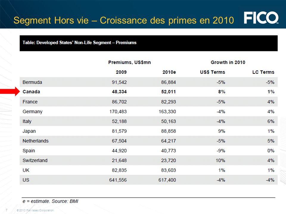 © 2010 Fair Isaac Corporation. 7 Segment Hors vie – Croissance des primes en 2010