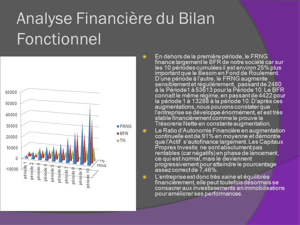 Analyse Financière du Bilan Fonctionnel En dehors de la première période, le FRNG finance largement le BFR de notre société car sur les 10 périodes cu
