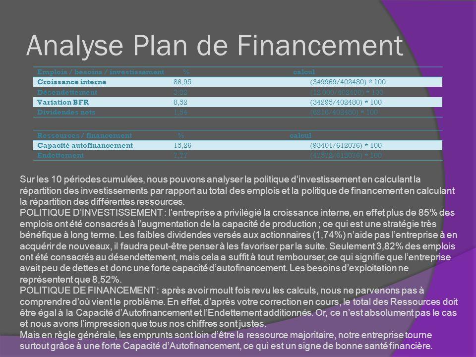 Analyse Plan de Financement Emplois / besoins / investissement % calcul Croissance interne86,95(349969/402480) * 100 Désendettement3,82(12 000/402480)