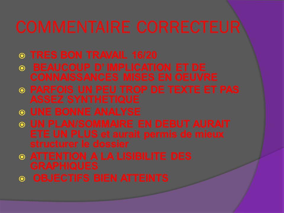 COMMENTAIRE CORRECTEUR TRES BON TRAVAIL 16/20 BEAUCOUP D IMPLICATION ET DE CONNAISSANCES MISES EN OEUVRE PARFOIS UN PEU TROP DE TEXTE ET PAS ASSEZ SYN